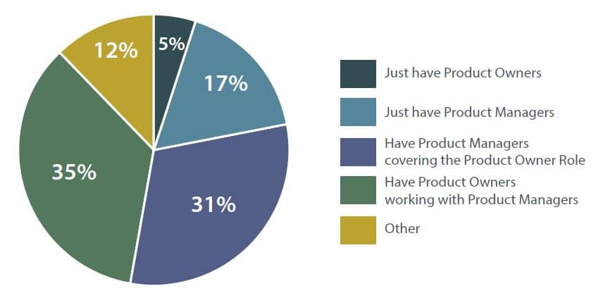 Product Manager vs Product Owner pie chart