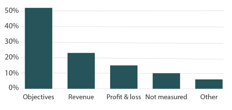 Product Management measurement metrics bar chart