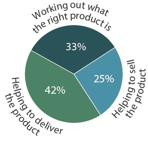 Product Management activities pie chart