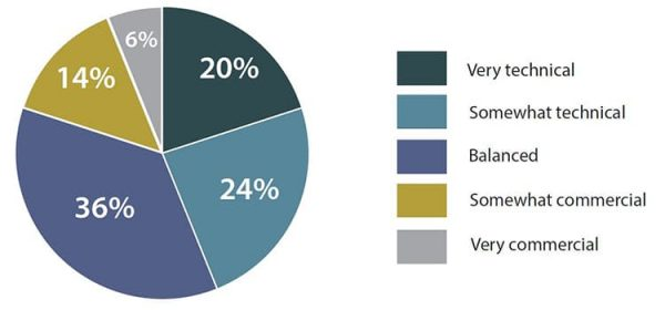 Product Management technical backgrounds pie chart
