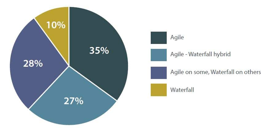 Product Management development approach pie chart